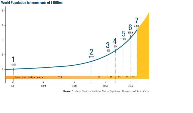 7 miliardi di problemi…o di opportunità