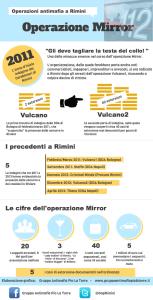 Operazione Mirror: in Romagna è guerra alle mafie