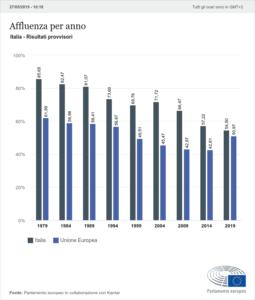 Elezioni europee 2019: l'affluenza in Italia