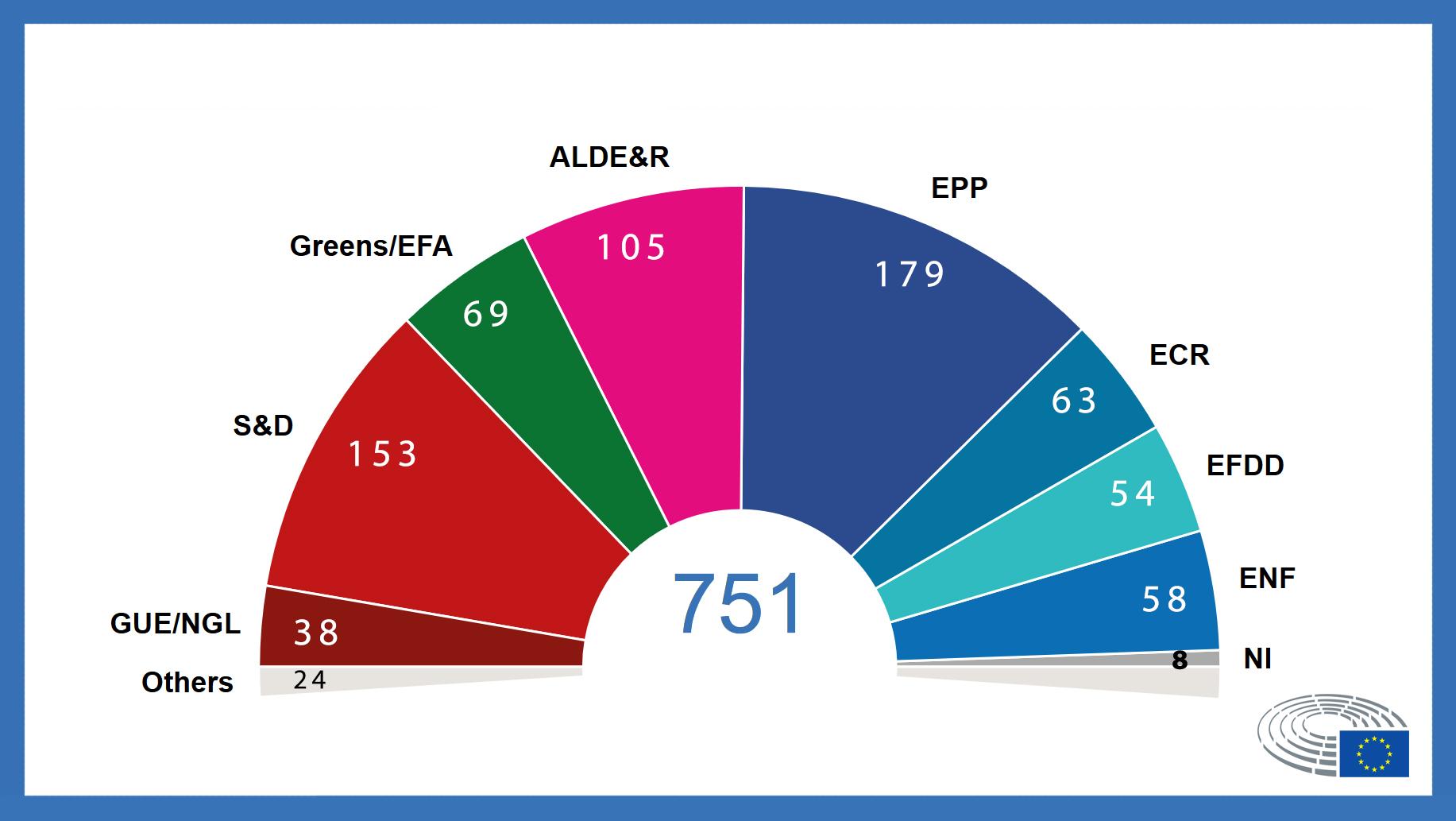 Parlamento UE 2019-2024