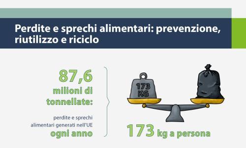 Piccola guida al consumo critico: info sprechi alimentari UE