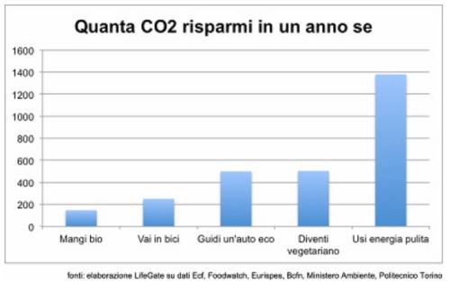 Bollette sostenibili e impatto ambientale (Credits: Lifegate)