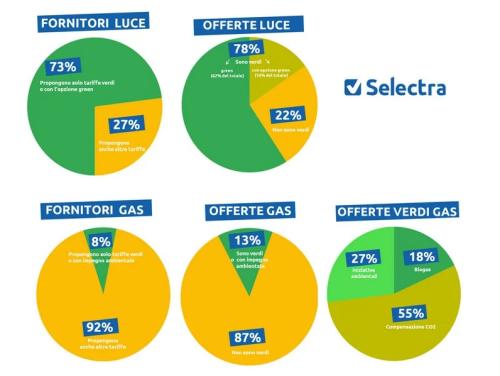 Bollette sostenibili di luce e gas in Italia (Credits: Green Planner Magazine)